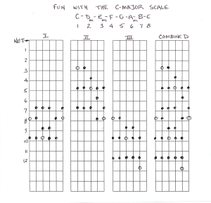 Using Your Guitar In The Key Of C Worship Ideas You Can Use