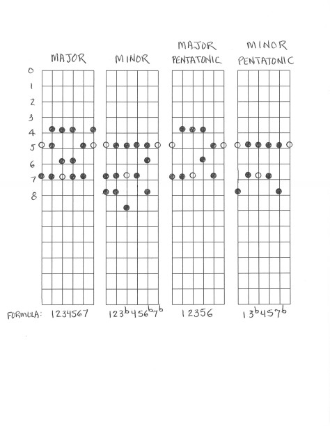 10 Easy Guitar Songs for Beginners CHORDS CHARTS amp NOTES