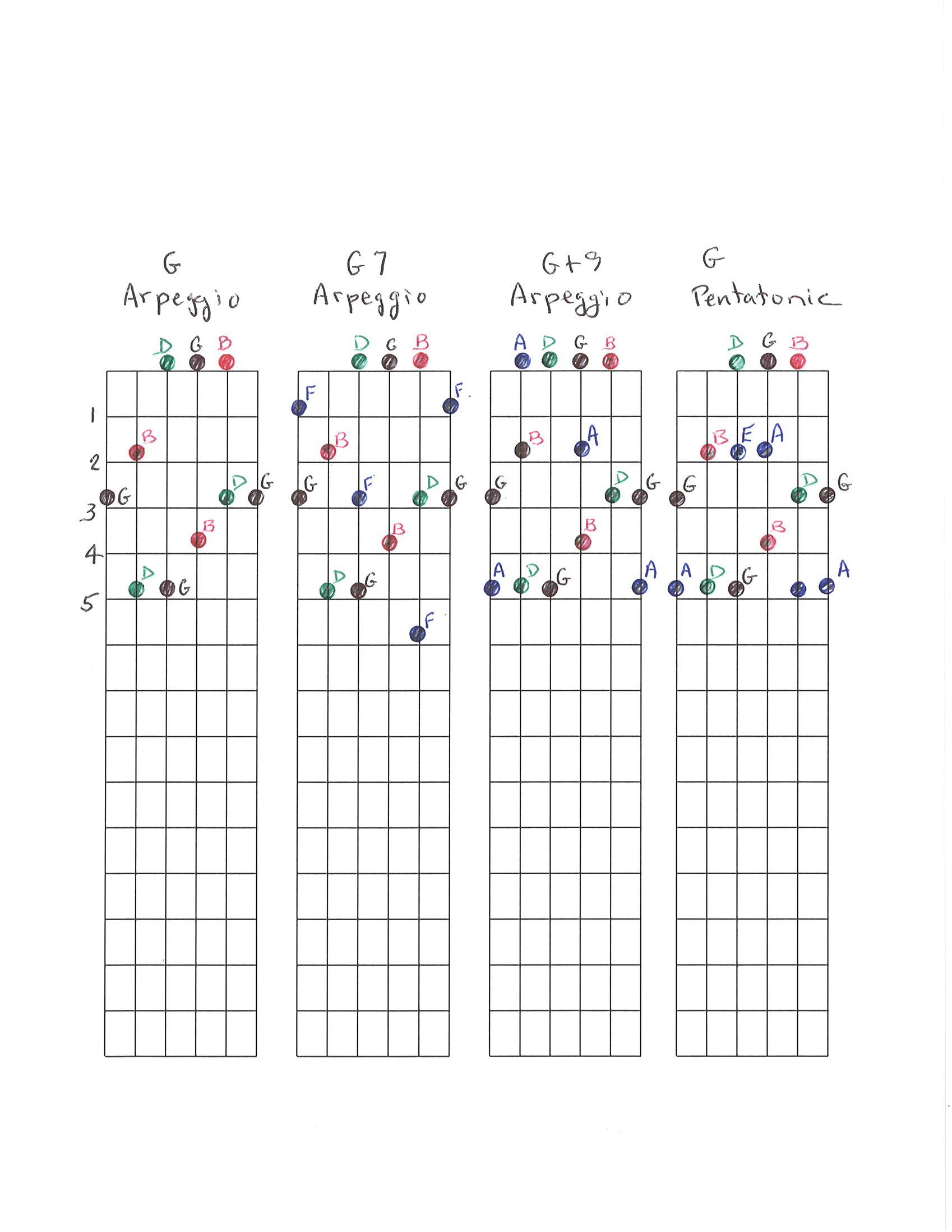 Chord Progression Worship Ideas You Can Use